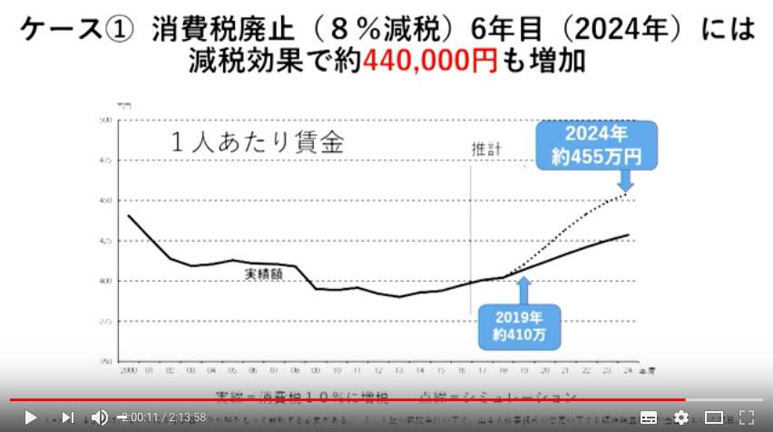 f:id:shinjitunoseijika:20190612185051j:plain