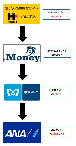 f:id:shinjuku-shirane:20180111105308p:plain