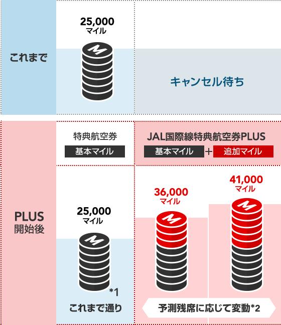 f:id:shinjuku-shirane:20190226180640p:plain