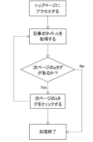 f:id:shinmai_papa:20190801111746p:plain