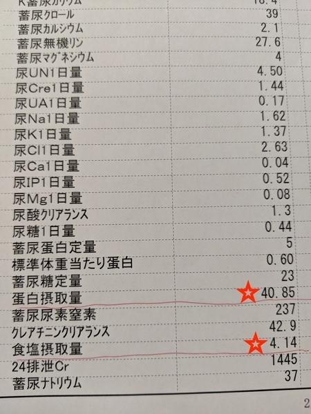 24時間蓄尿による検査結果