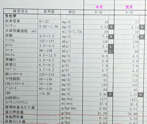 2019年12月の検査結果