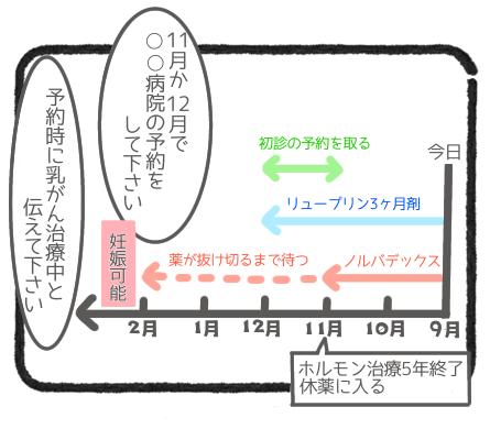 休薬スケジュール4