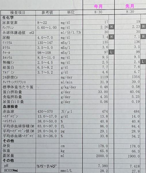 2020年2月の検査結果