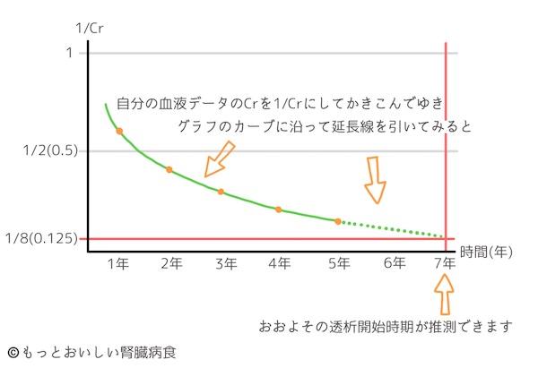 クレアチニンの逆数による透析導入時期の簡易予測