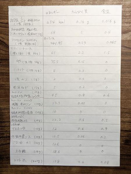 よく使う食材のマイ栄養成分表