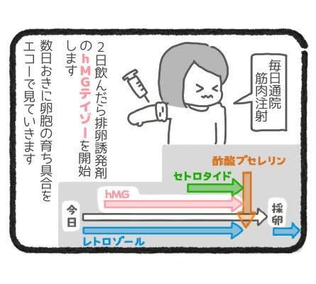 誘発方法3