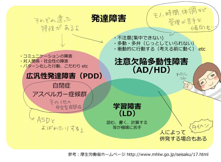 【図解】発達障害の分類(参考:厚生労働省ホームページ)
