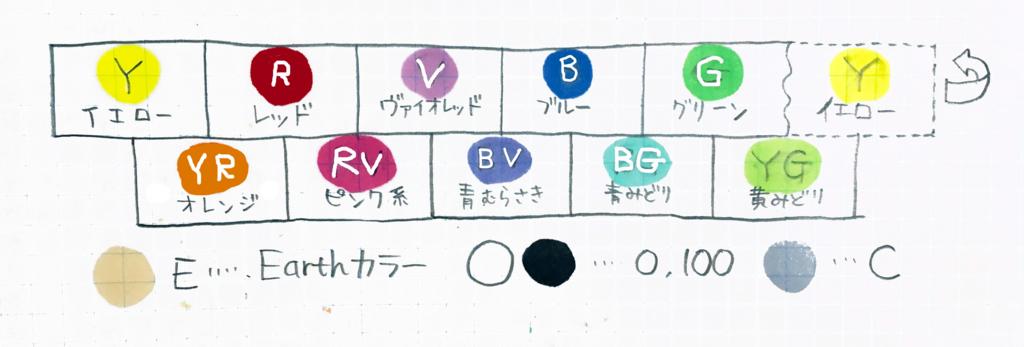【図解】コピックの色はこうなっている