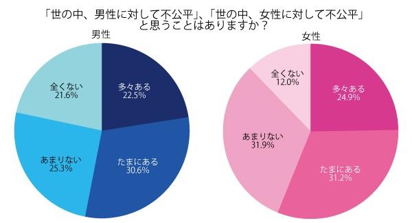 男性/女性ともに半数以上が、「世の中、男性/女性に対して不公平!」と回答。
