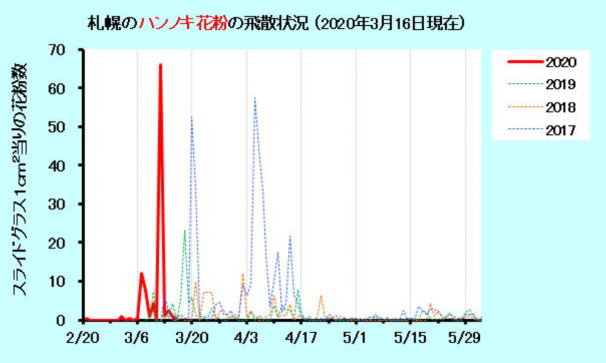 f:id:shinoro3387:20200320133726p:plain