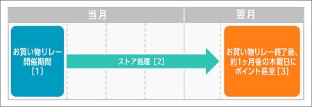 f:id:shinpoi:20171208084019p:plain