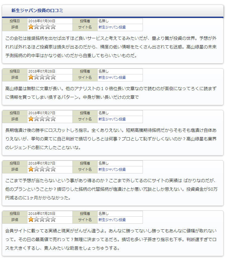 株式会社新生ジャパン投資に投稿された自演の嫌がらせ口コミ