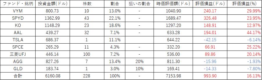 f:id:shinsotsu_salaryman:20210718130240p:plain