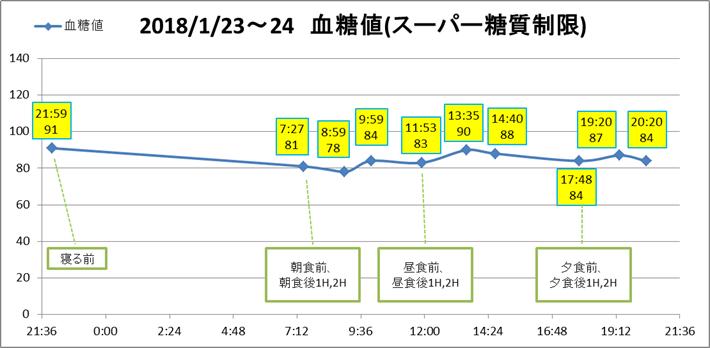 f:id:shinya-matsumura0418:20180128135352p:plain