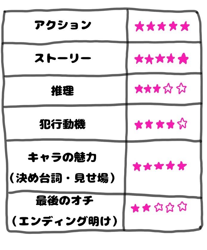 f:id:shinya-no-ringosawagi:20180414224102j:plain
