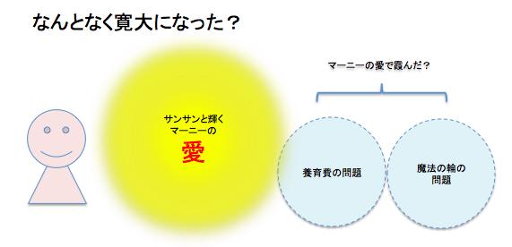 f:id:shinya1996:20140823162358p:plain