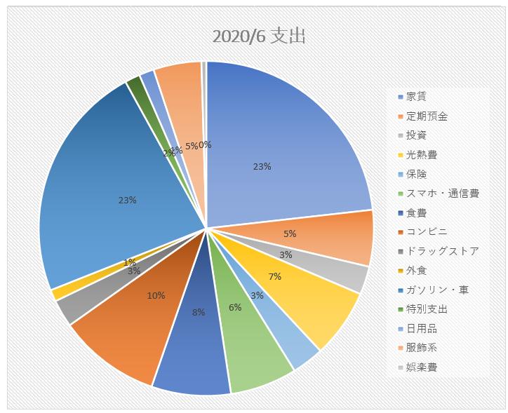 f:id:shiori2020:20200722161911p:plain
