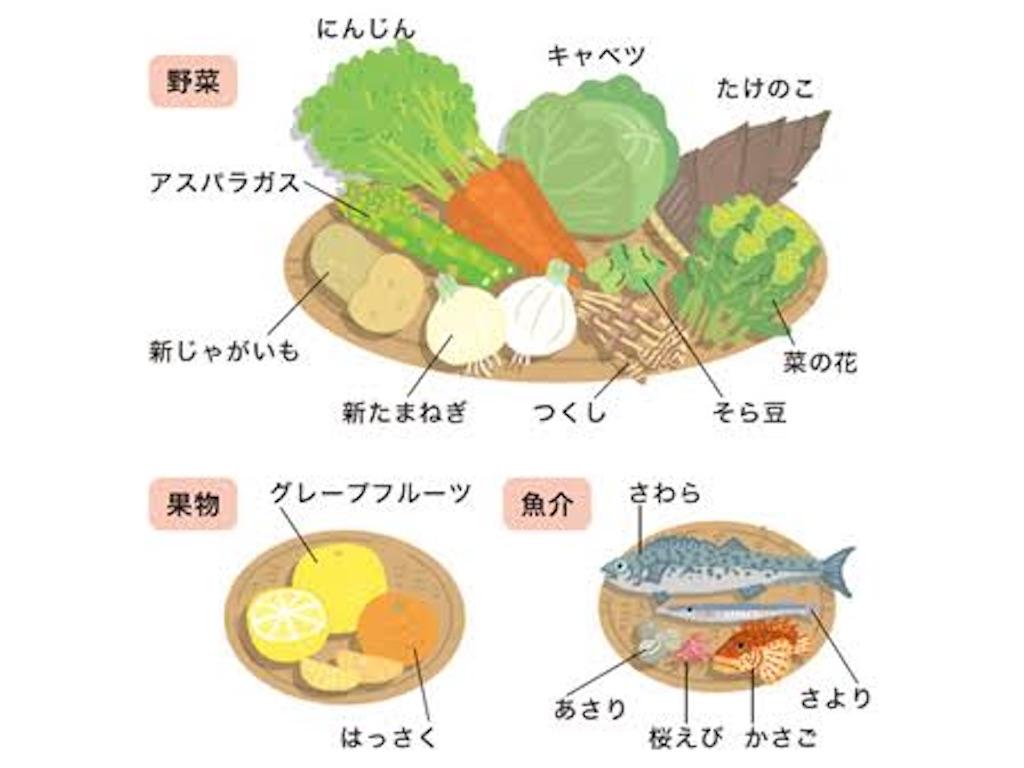 f:id:shiori_amakawa:20210322081346j:image