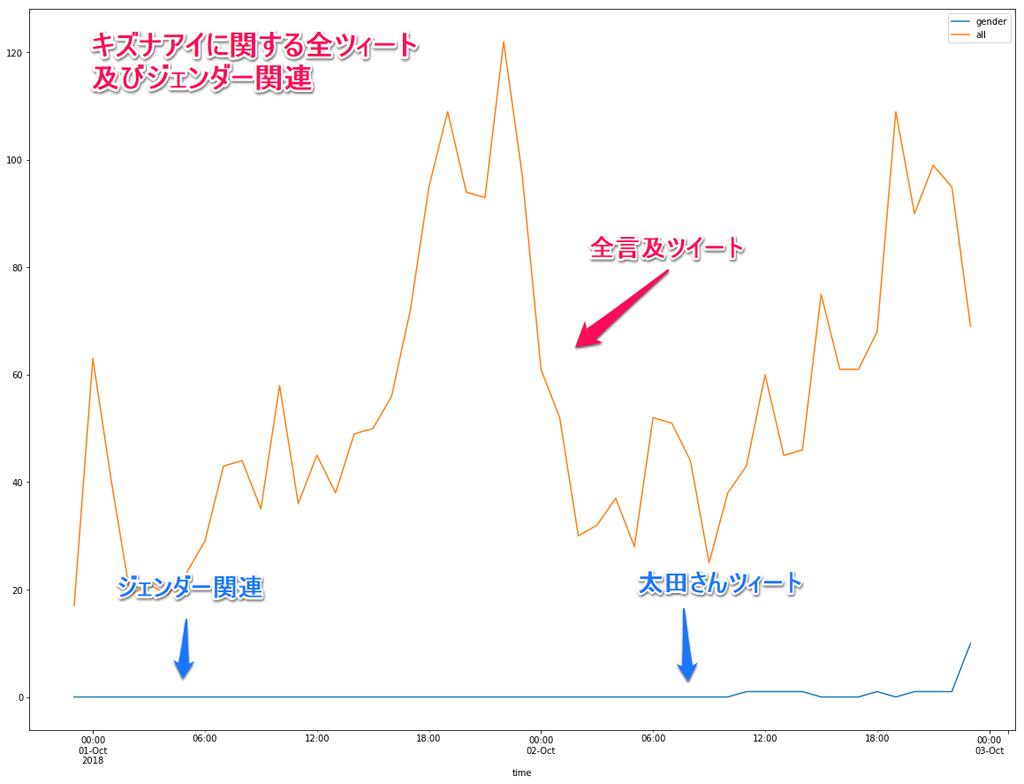 千田さんが「炎上している」と書いた時、キズナアイは「炎上」していたか?の画像