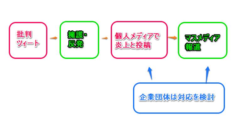 f:id:shioshio3:20181023032537p:plain