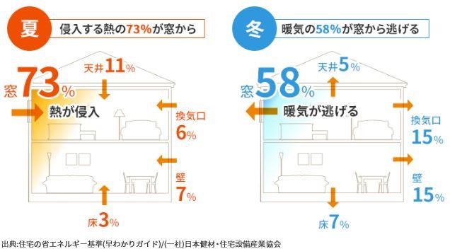 住宅の熱の流入・流出の割合