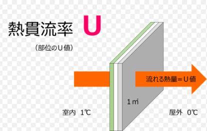 熱の逃げていく速さを表す指標「U値(熱貫効率)」