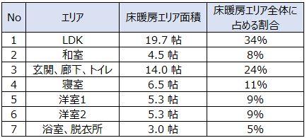 各エリア面積と床暖房の割合