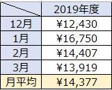 2019年度の冬の電気料金