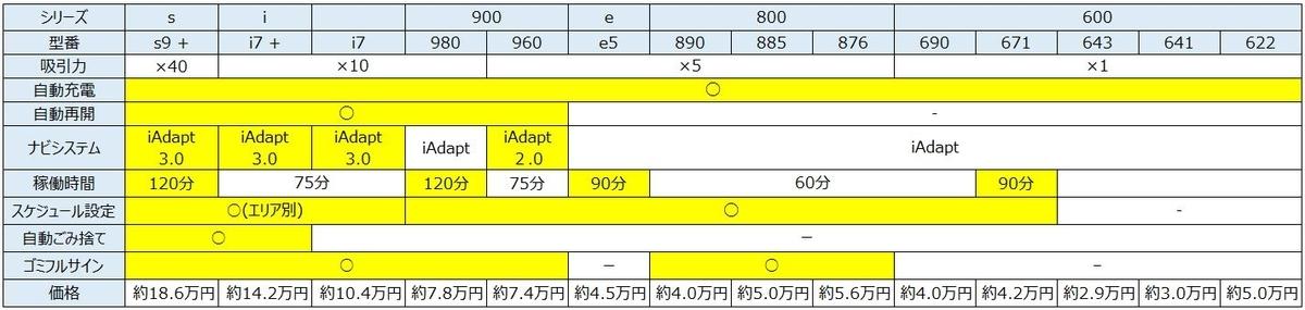 ルンバ性能&価格一覧(2020年度版)