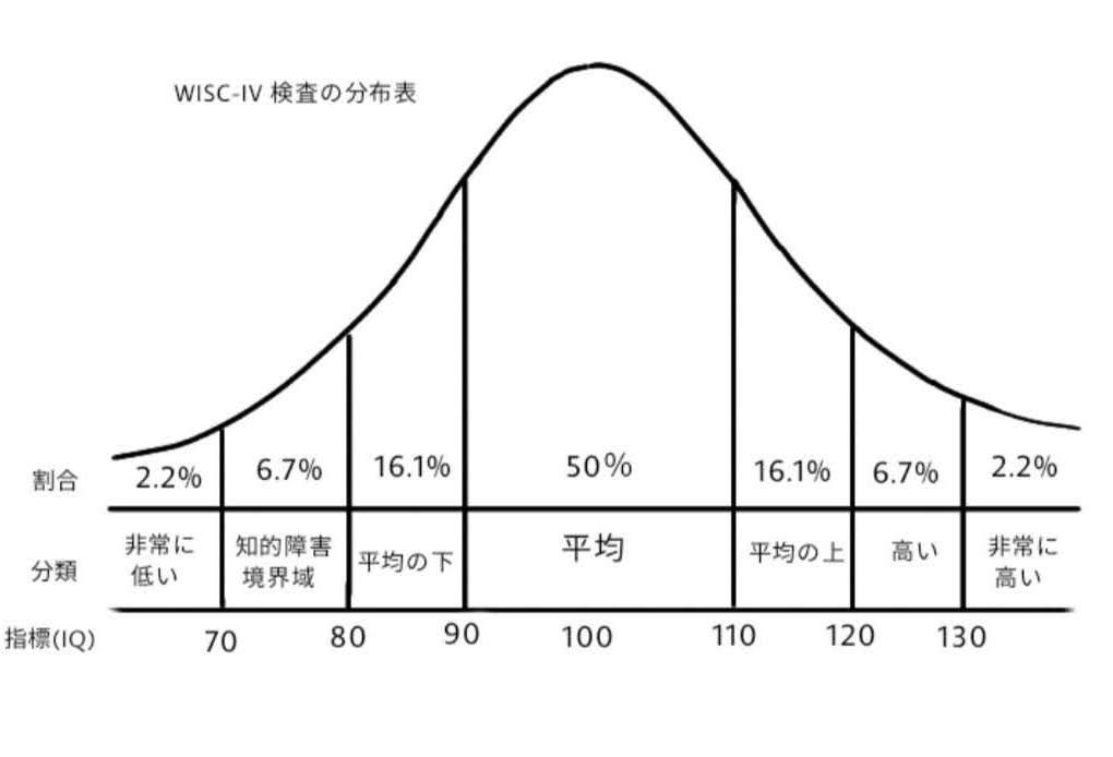 WISC-IV 分布表