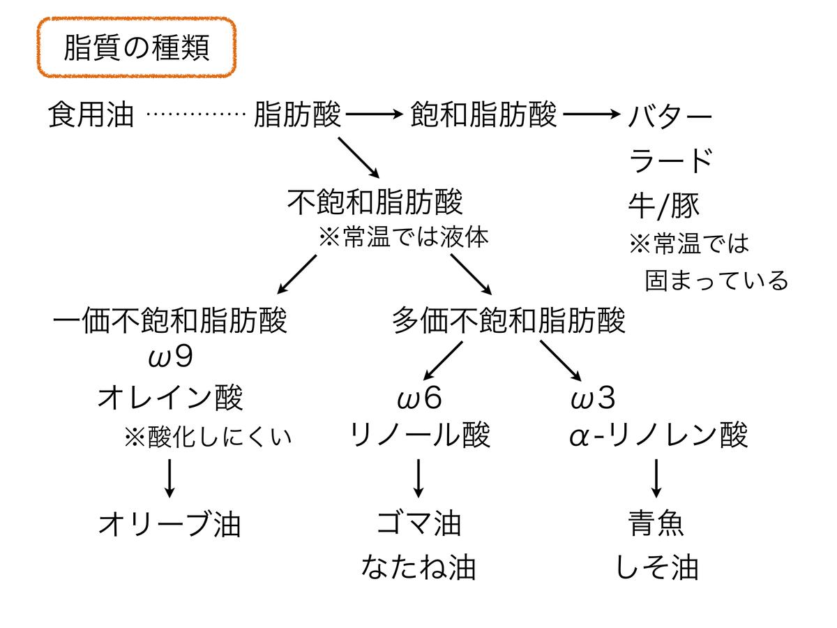f:id:shirococco:20190526083103p:plain