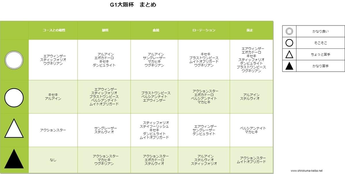 f:id:shirokuma_keiba:20190324210523j:plain:w300