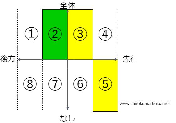 f:id:shirokuma_keiba:20190406221456p:plain