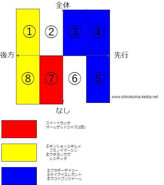 f:id:shirokuma_keiba:20190418101503p:plain