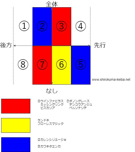 f:id:shirokuma_keiba:20190418102033p:plain