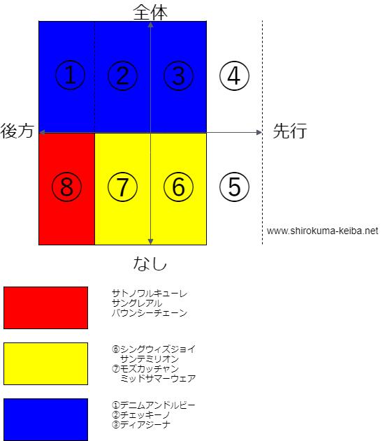 f:id:shirokuma_keiba:20190419110802p:plain