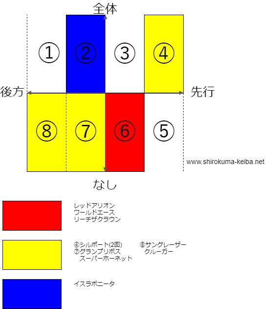 f:id:shirokuma_keiba:20190419174451p:plain