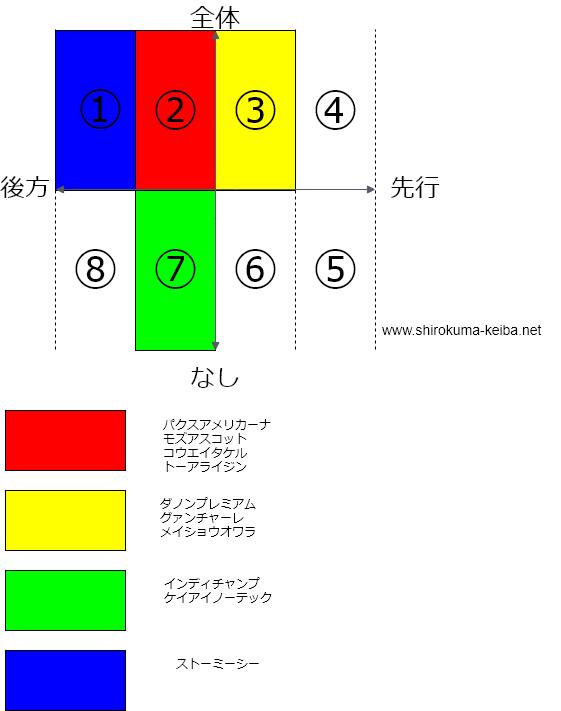 f:id:shirokuma_keiba:20190419181722p:plain