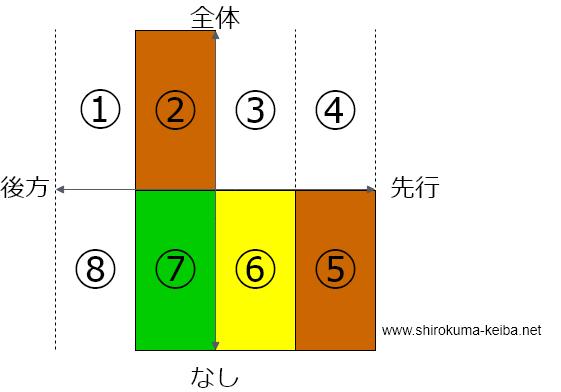 f:id:shirokuma_keiba:20190421091117p:plain