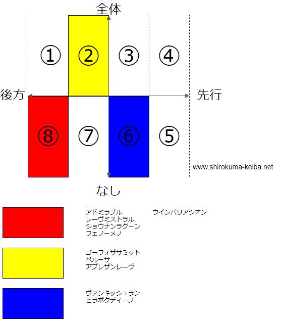 f:id:shirokuma_keiba:20190426205818p:plain
