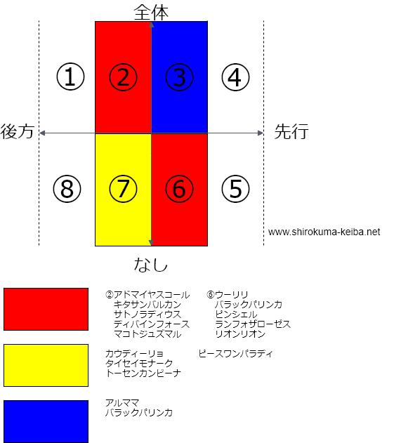f:id:shirokuma_keiba:20190426210459p:plain
