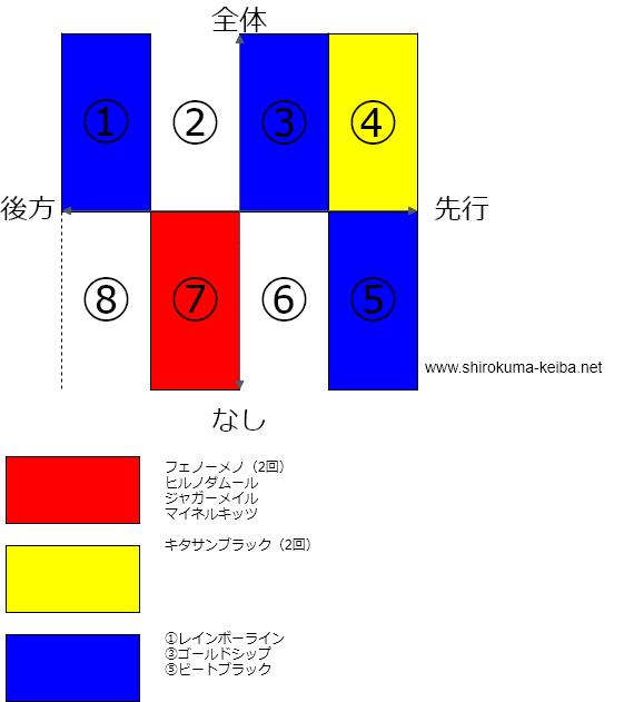 f:id:shirokuma_keiba:20190426211833p:plain