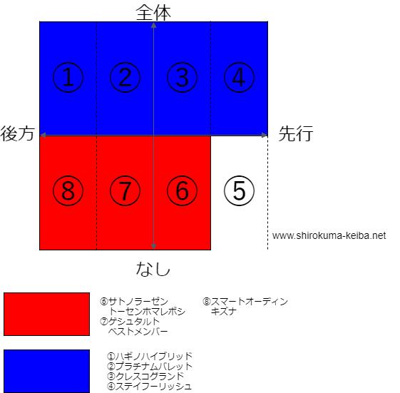 f:id:shirokuma_keiba:20190502121704p:plain
