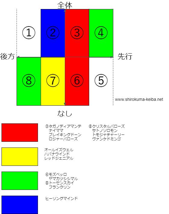 f:id:shirokuma_keiba:20190502123018p:plain