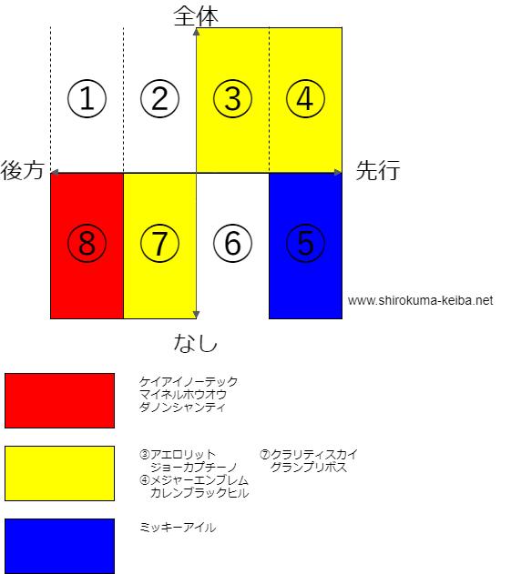f:id:shirokuma_keiba:20190503180748p:plain