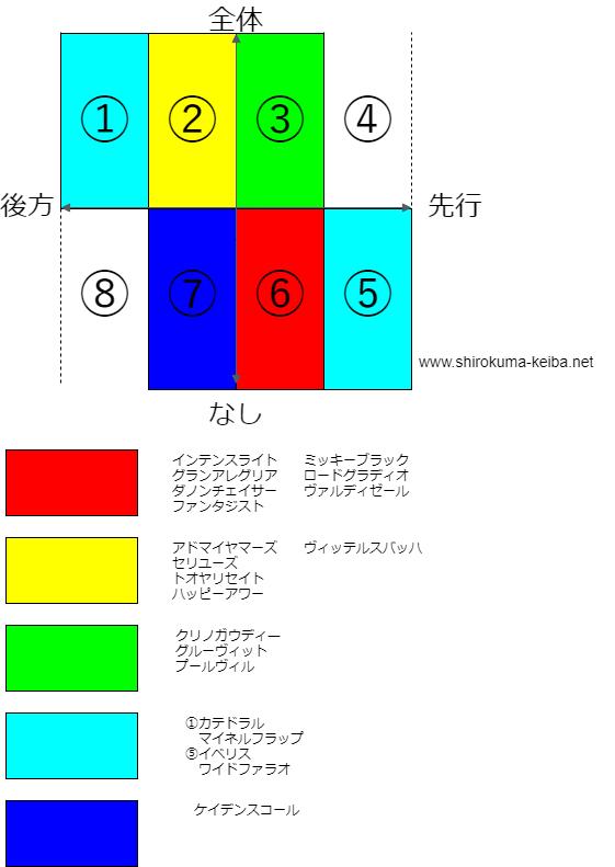 f:id:shirokuma_keiba:20190503181433p:plain