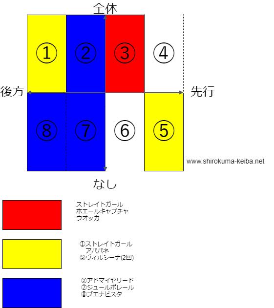 f:id:shirokuma_keiba:20190506102834p:plain