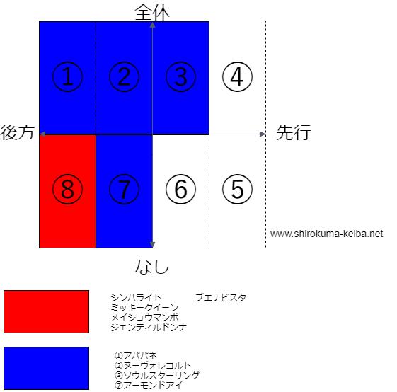 f:id:shirokuma_keiba:20190512171310p:plain