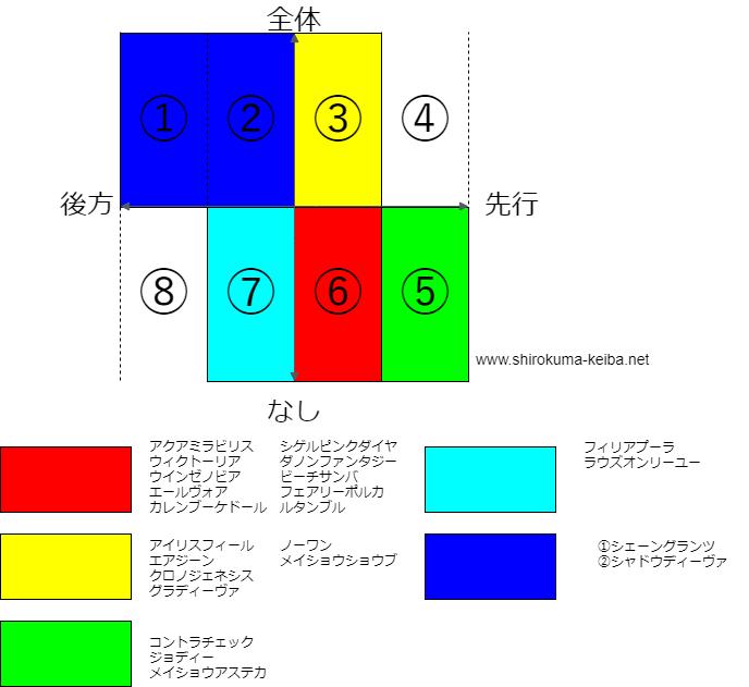 f:id:shirokuma_keiba:20190512172203p:plain